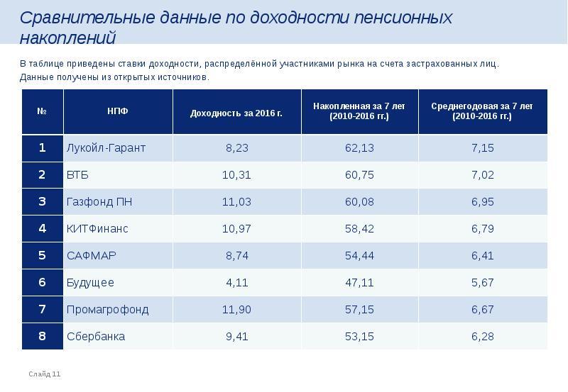 доходность пенсионного фонда сбербанка в 2016 фильм Владимира Бортко