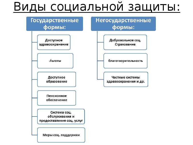 Реферат Социальная Защита Населения chatinmotionis Социальная Защита Населения Казахстана Реферат Социальная Защита Населения Рк Реферат
