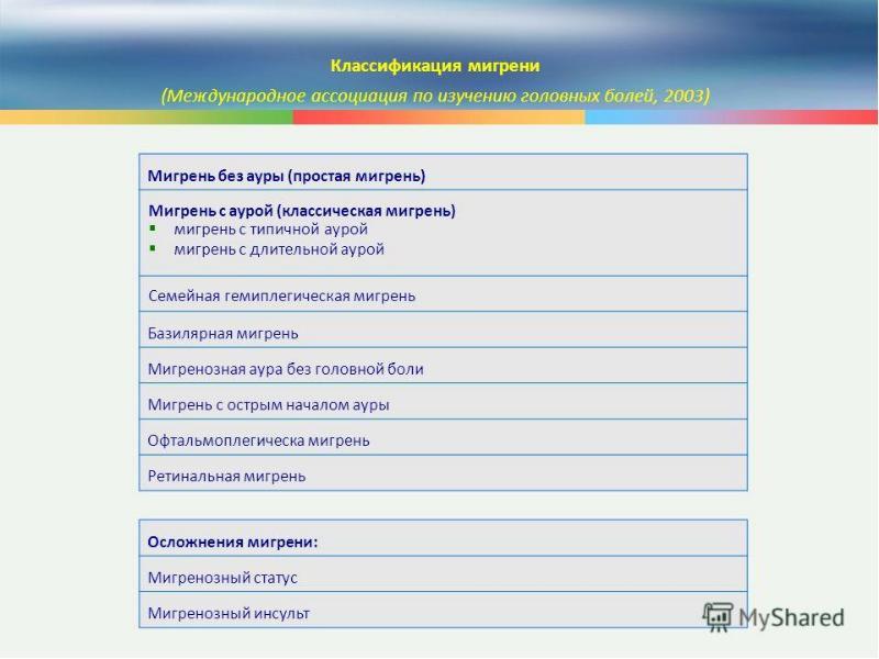Тест на тему мигрень