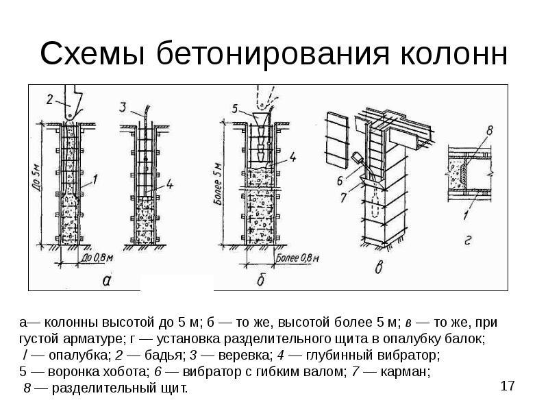 Приготовление бетонной смеси укладка и уплотнение бетон транскрипция слова