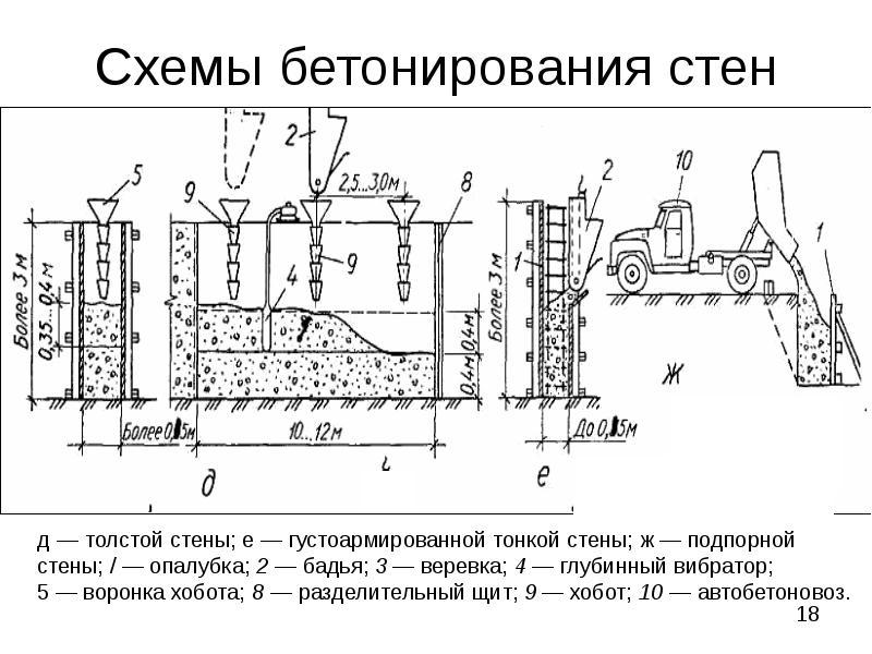 Способы укладки бетонной смеси уплотнение купит станции прогрева бетона