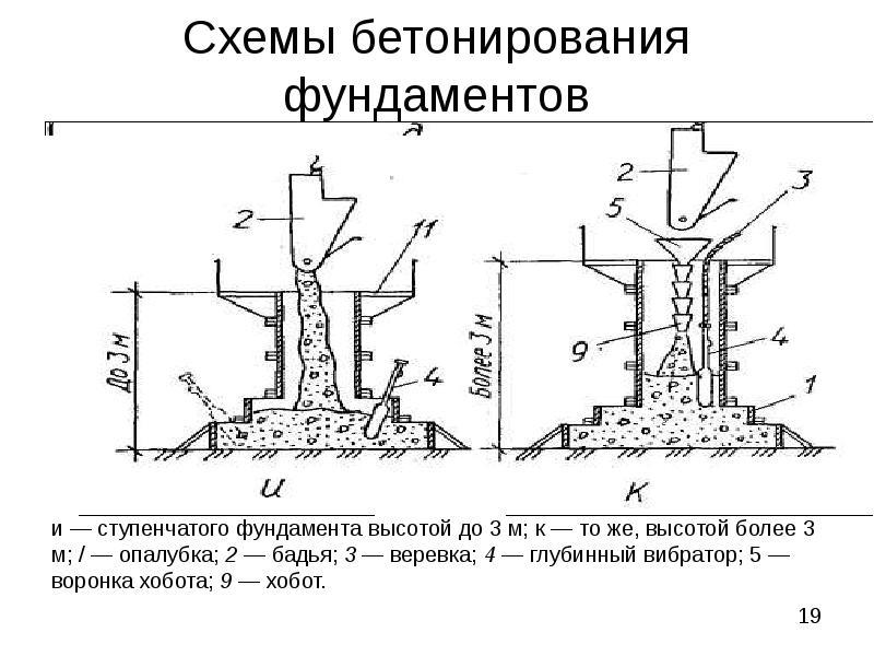 Укладка бетонной смеси способы укладки бетонной смеси кровью и бетон
