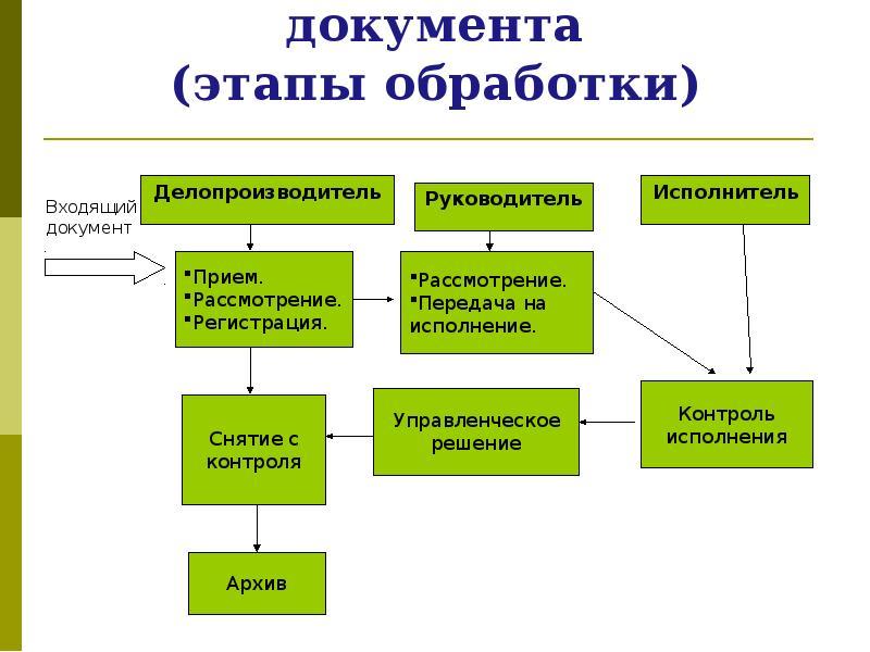 организация учета входящих документов заявку депозит