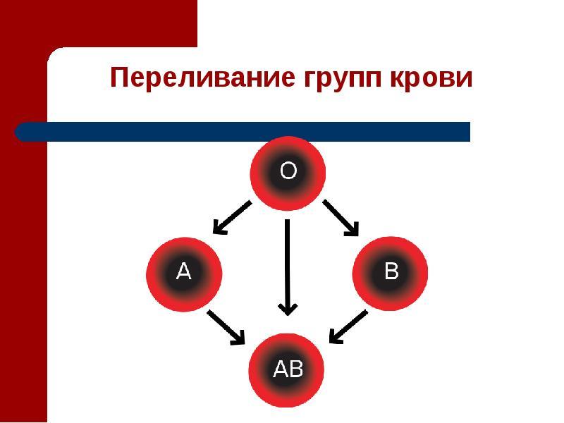 Картинки группа крови и резус-фактор