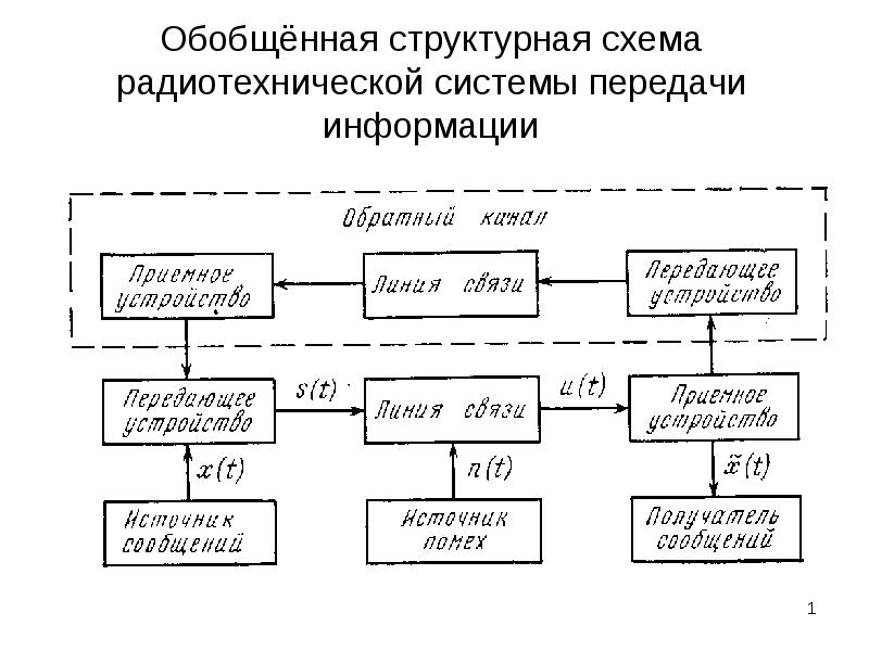 структурна схема системи передачі інформації году исполняется уже
