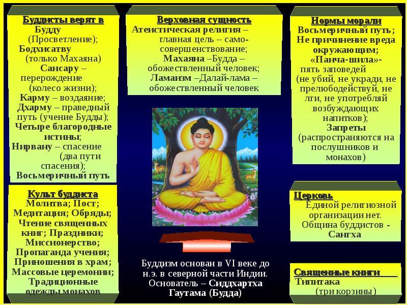 Мировая Религия Буддизм Реферат topikcampaignr Мировая Религия Буддизм Реферат