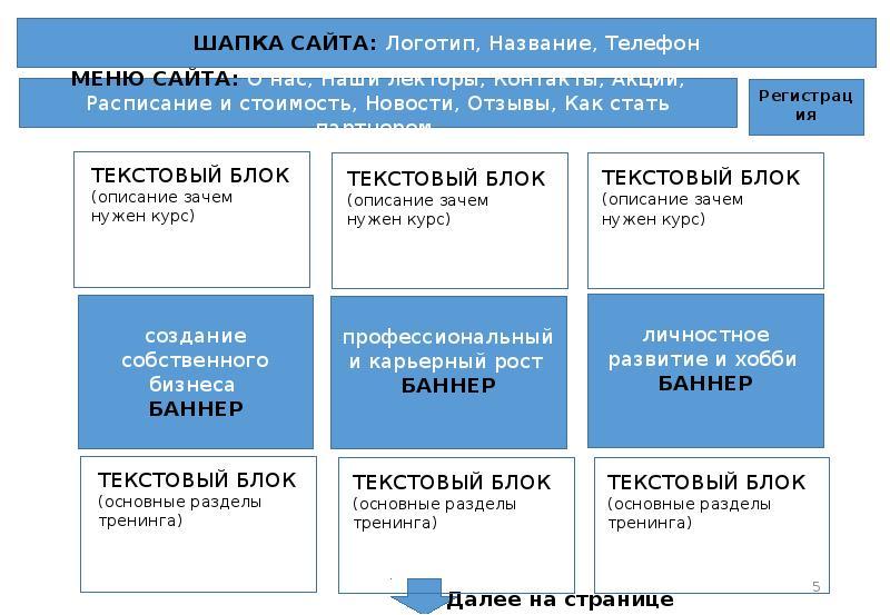 Техническое задание на создание сайта сми стратегия продвижения информационного сайта