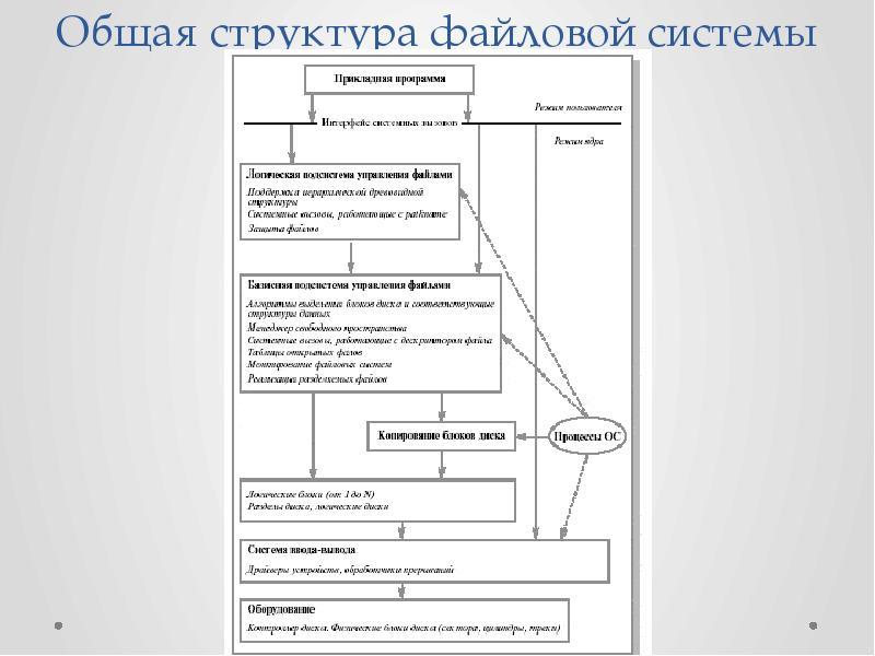 вопрос. общая структура файловой системы порнушка