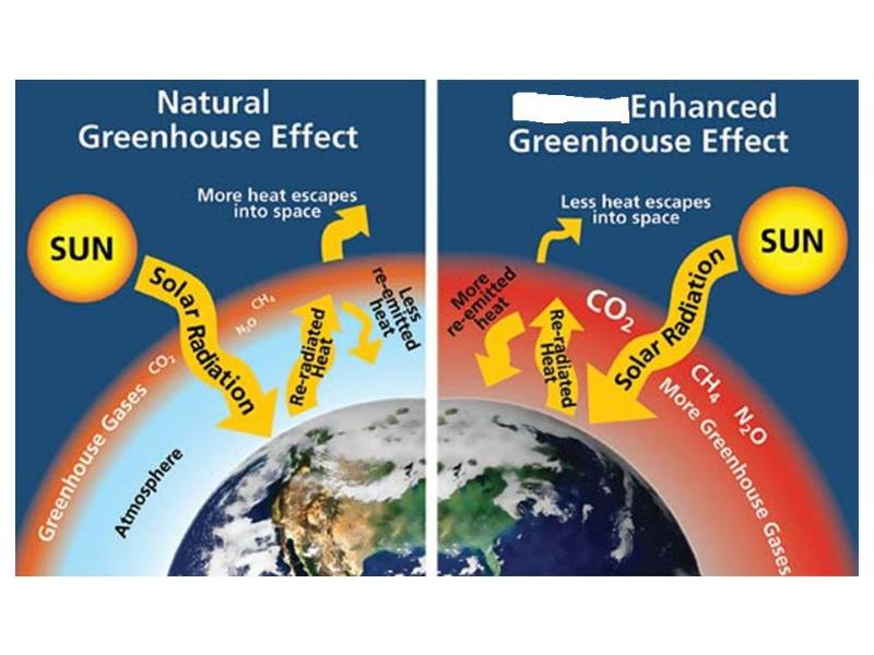 the greenhouse effect changes the global climate Natural & anthropogenic global climate change the change in global climate patterns apparent from the mid to late 20th century onwards, attributed 3 factors that influence the greenhouse effect © edf energy 2013 all rights reserved albedo total energy from sun chemistry of the atmosphere.