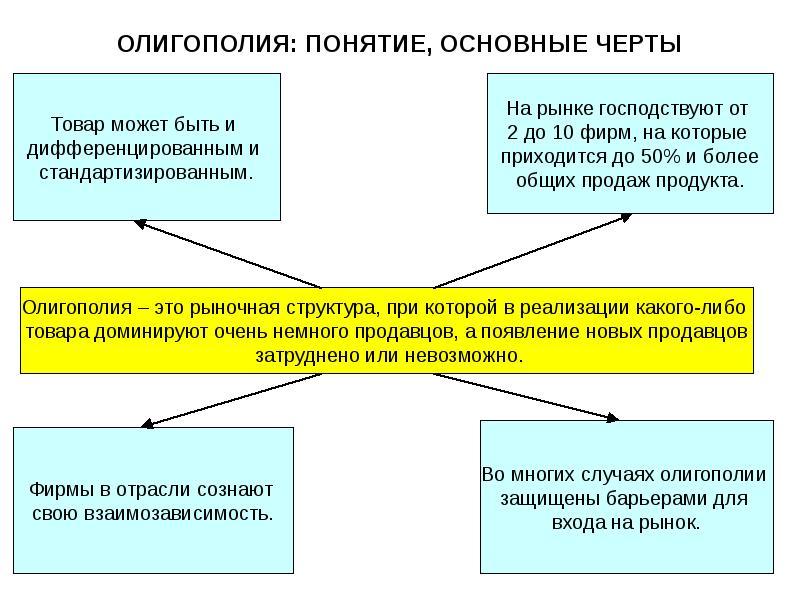 oligopoly problems