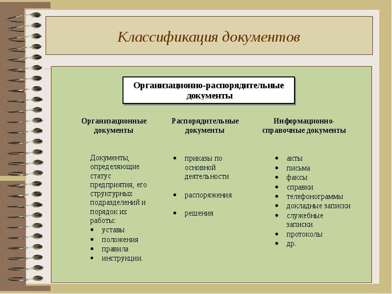 Виды документов в картинках