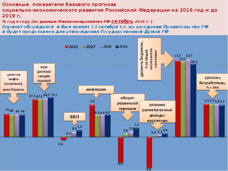 Прогноза социально-экономического развития рф до 2018