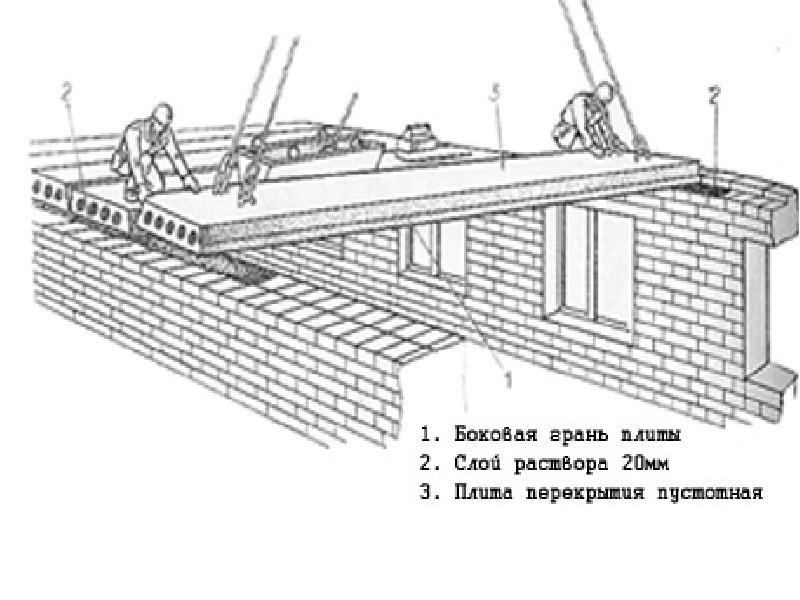 устройство жб плиты перекрытия