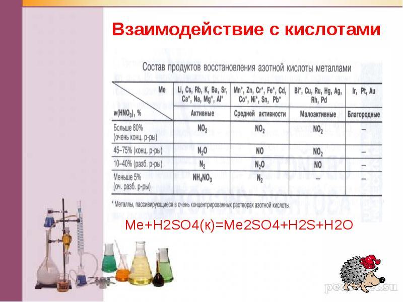 Схема по взаимодействие металлов с кислотами