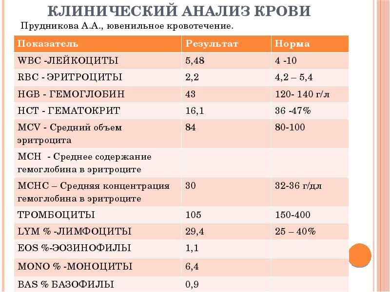Клинический читать анализ крови крови для детей нст норма анализ