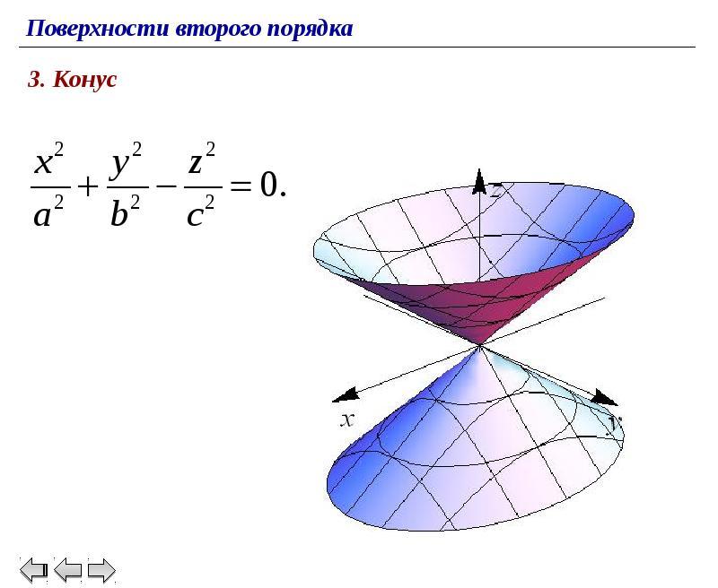 порядка рисунки 2 поверхности