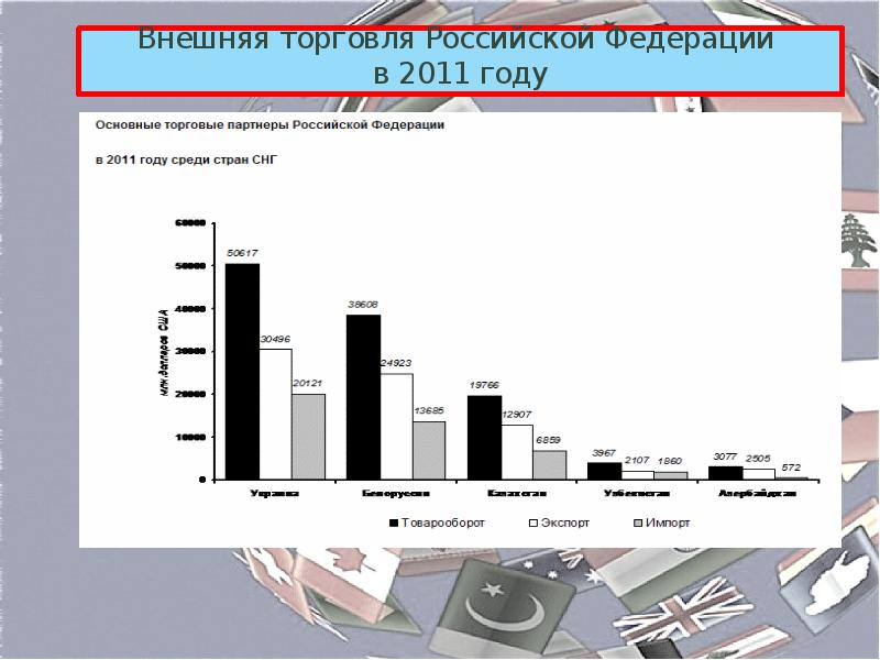 небольшой внешняя торговля россии в 2011 году целой части, перевод