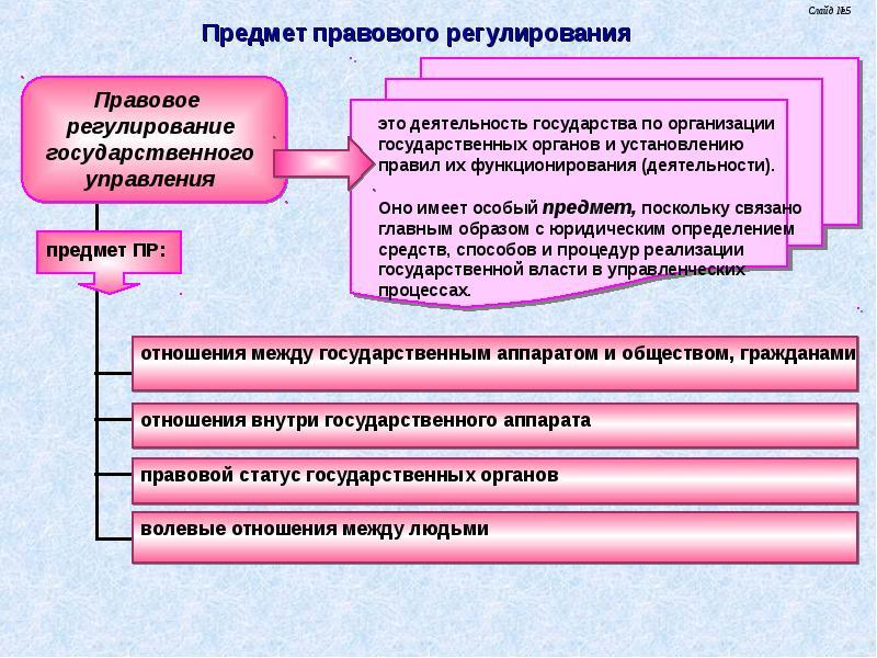 Регулирования, процесс шпаргалка стадии правового его