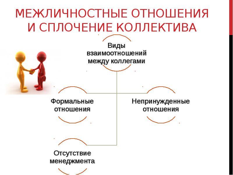 Межличностные и межгрупповые отношения в трудовом коллективе реферат 2812