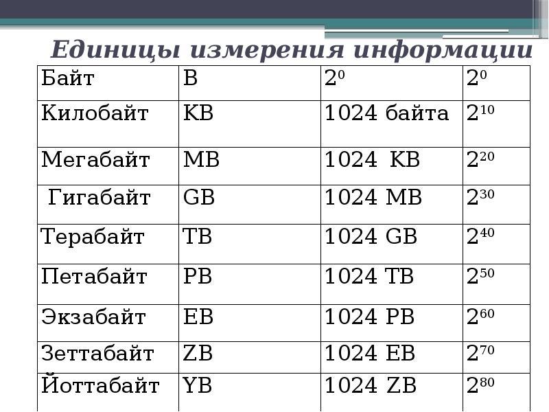 таблица размера фотографии и объема данных кадария молодой московский