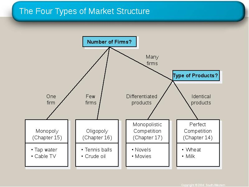 four different market structures Company is free to price at what the market will bear example: 'city cell' ( when it first introduced mobile service in bangladesh) in economics, the market consist of many buyers and sellers who trade over arange of prices rather than a single market price is called monopolistic competition.