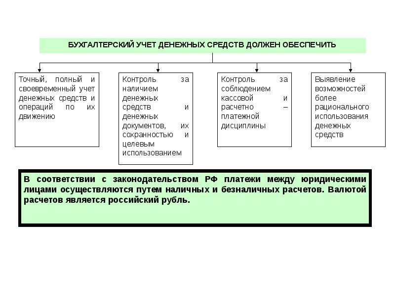 Основное Содержание И Порядок Ведения Учета Денежных Средств Шпаргалка
