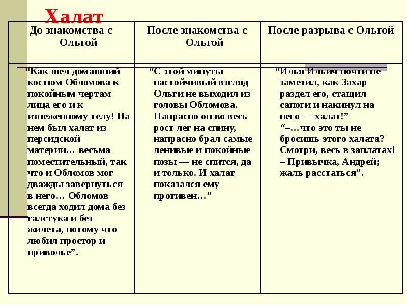 Ильинской знакомства меняется с после как обломов