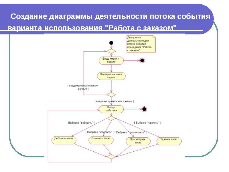 деятельности. диаграмма