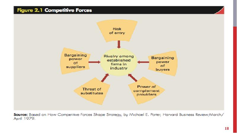 how competitive forces shape strategy How competitive forces shape strategy by michael e porter @harvard step 1 threat of new entry step 2 supplier.