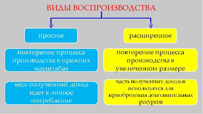 теория простого воспроизводства маркса кратко третьем разделе