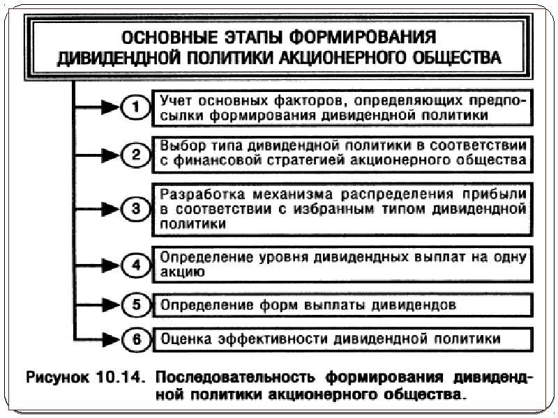 84. Дивидендная Политика Корпорации Шпаргалка