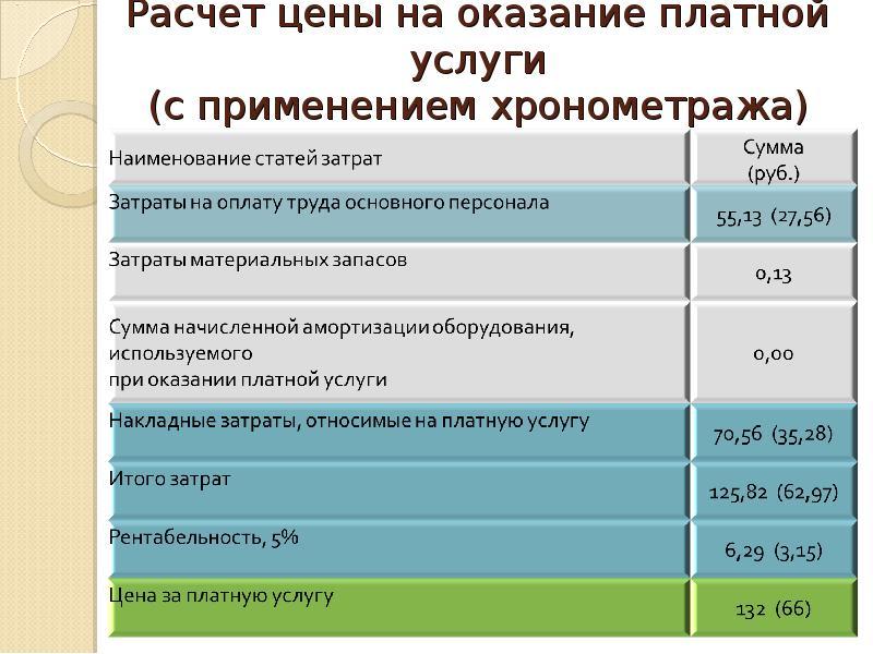 Бухгалтерский учет оказание платных услуг ооо бухгалтер консультант в александрове