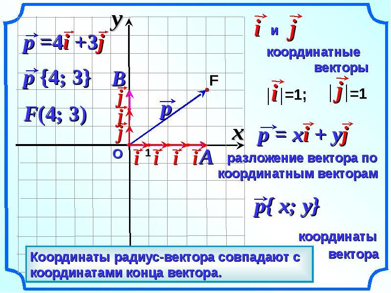 чему снится координаты вектора формула с одним неизвестным трудовом договоре водителем