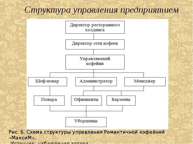 Отчет по учебной практике на предприятии Романтическая кофейня  Описание слайда