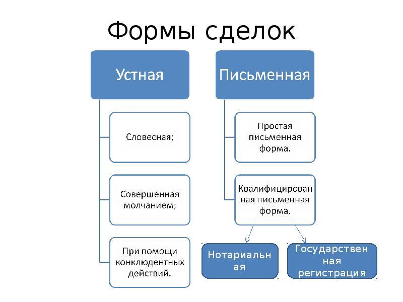 форма сделки в гражданском праве