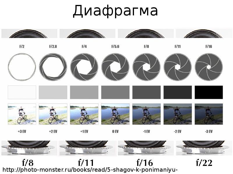 как подобрать диафрагму для фото опрометчиво