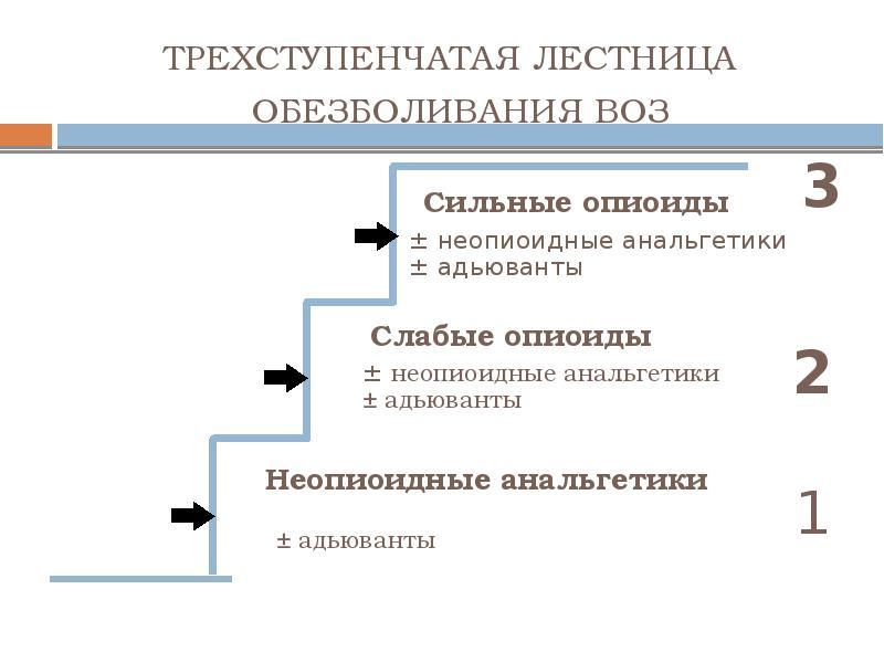 Схема воз по обезболиванию