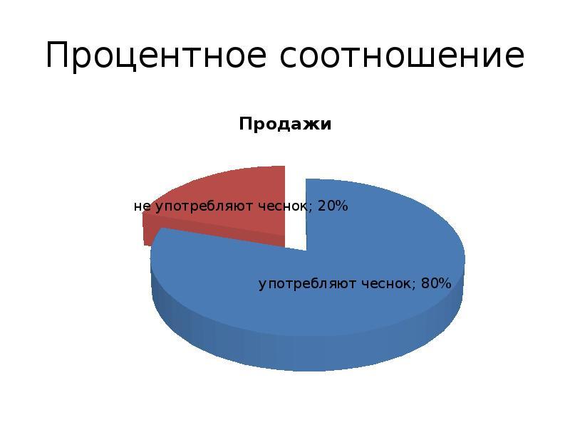 процентное соотношение картинок том