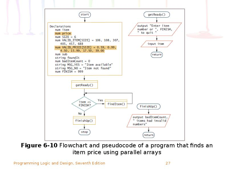 prg 210 create a visual logic flowchart that parallels this pseudo code If the program you described in week two does not lend itself well to the inclusion of a selection structure, create a new example of a selection structure create a visual logic flowchart that parallels this pseudo code test the flowchart to make sure that it executes properly and produces correct results submit the paper and the visual logic file.