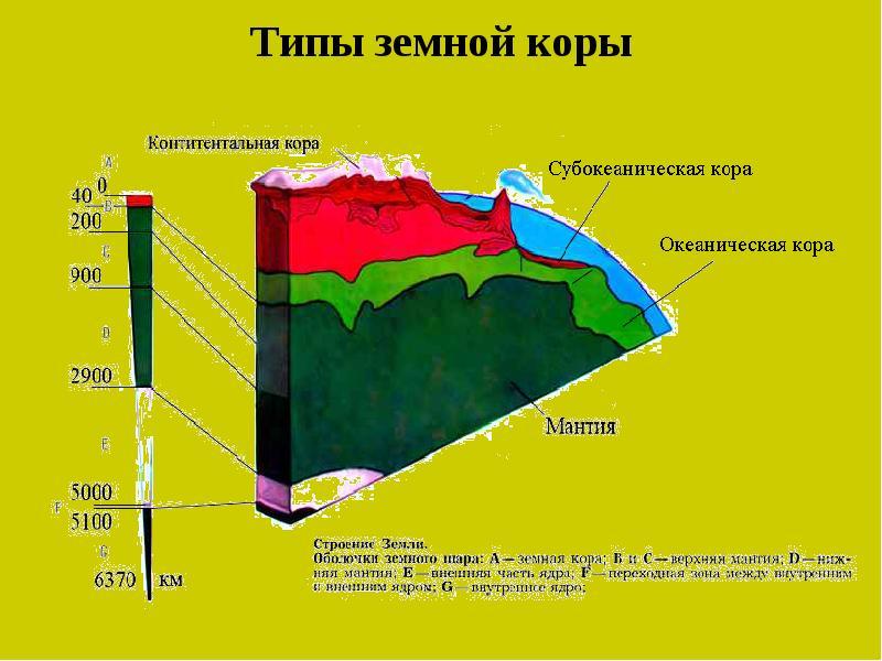 Геодинамика земной коры