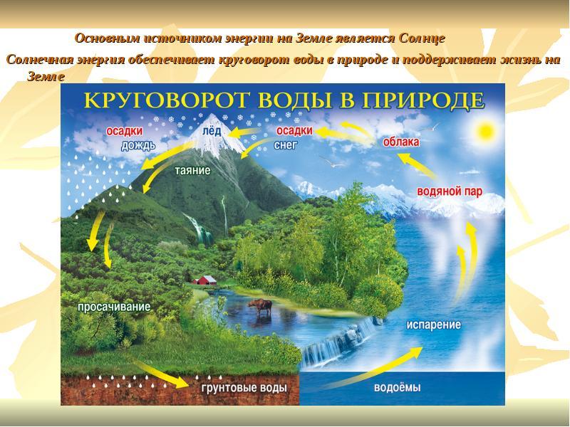 воды таблицы в природе круговорот