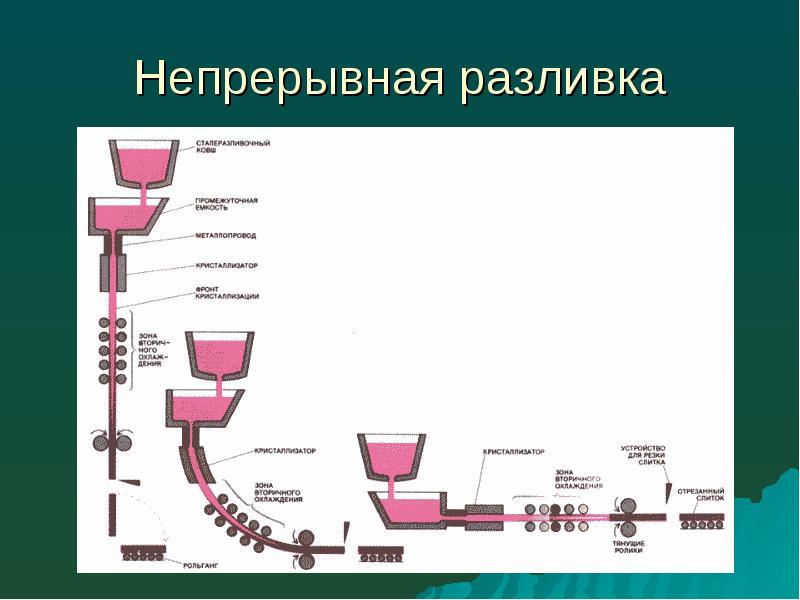 Схема мнлз вертикального типа