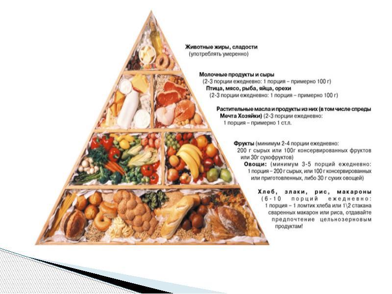 Как правильно питаться чтобы похудеть меню