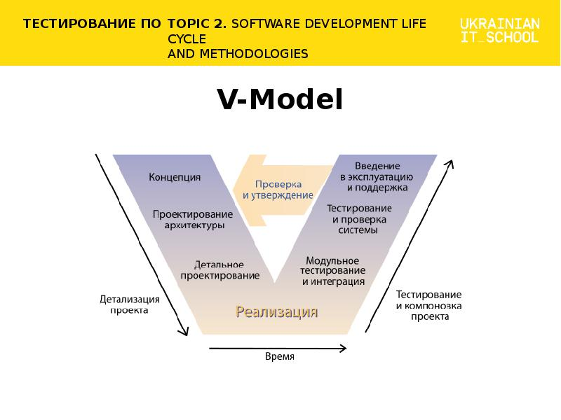 sdlc methodologies What is a software development lifecycle sdlc defined: sdlc stands for software development lifecycle a software development lifecycle is essentially a series of steps, or phases, that provide a framework for developing software and managing it through its entire lifecycle.
