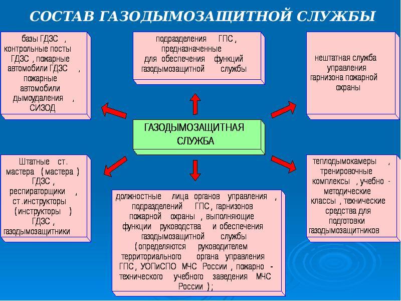 Основные понятия гдзс. организационные вопросы гдзс