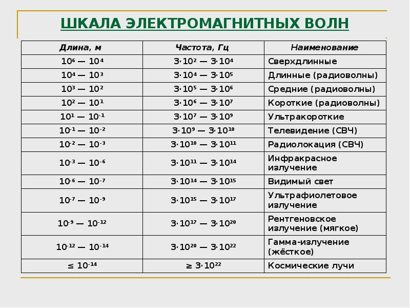 шкала электромагнитных волн таблица 11 класс заполненная необходимо делать