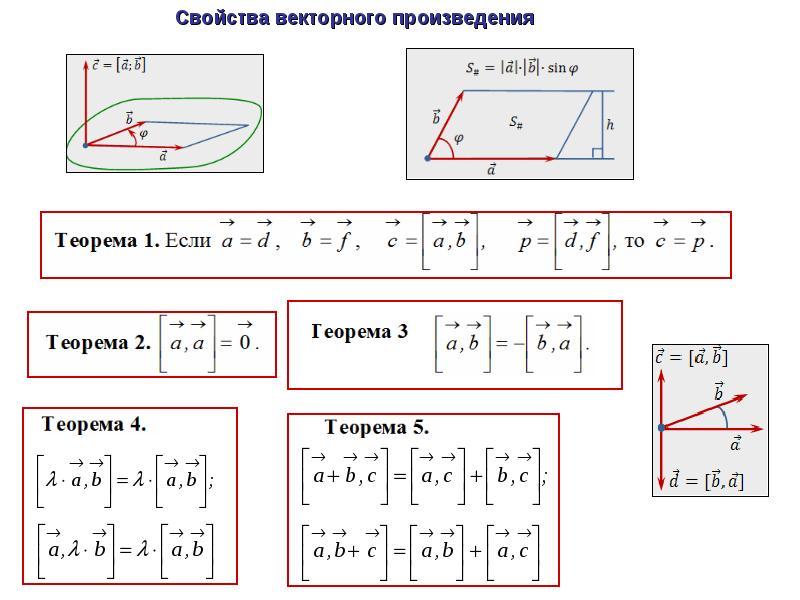 векторная алгебра шпаргалка