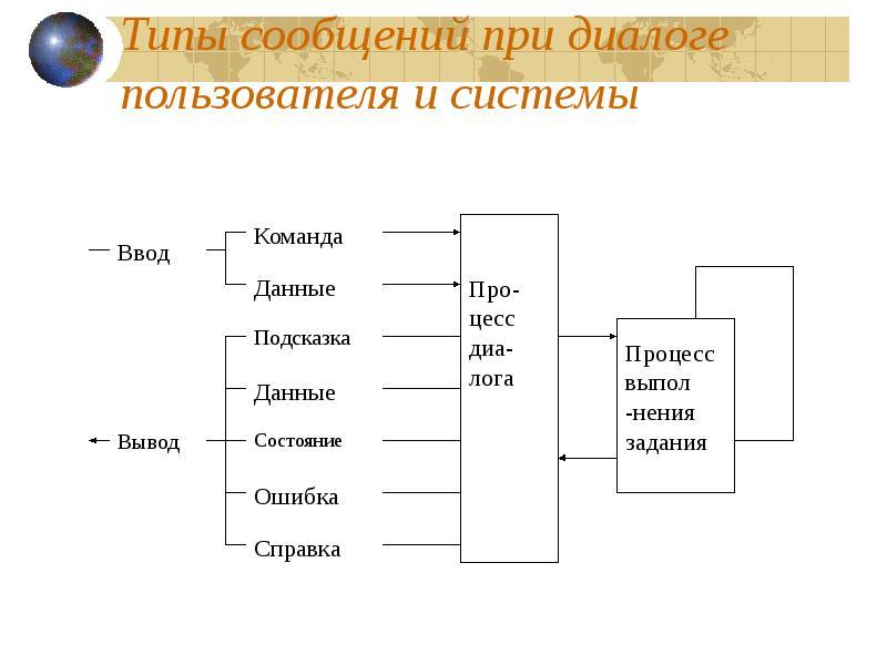 Тема 2. Пакеты прикладных программ - презентация, доклад ...