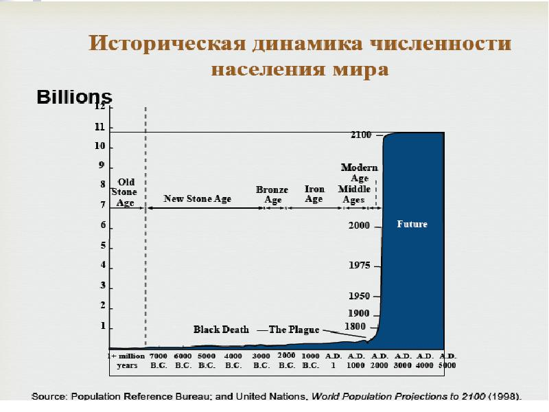Динамика Численности Населения России Шпаргалки