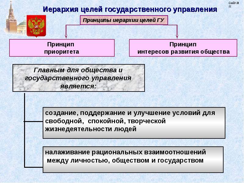 метод дерева целей в государственном управлении история любви